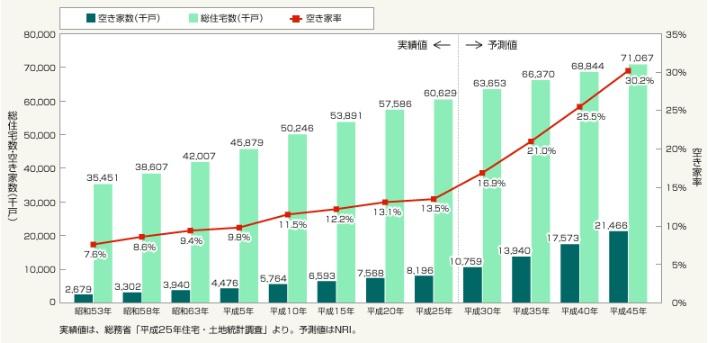 空き家率の推移のグラフ