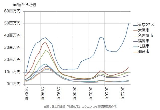 都市部で地価が急上昇しています