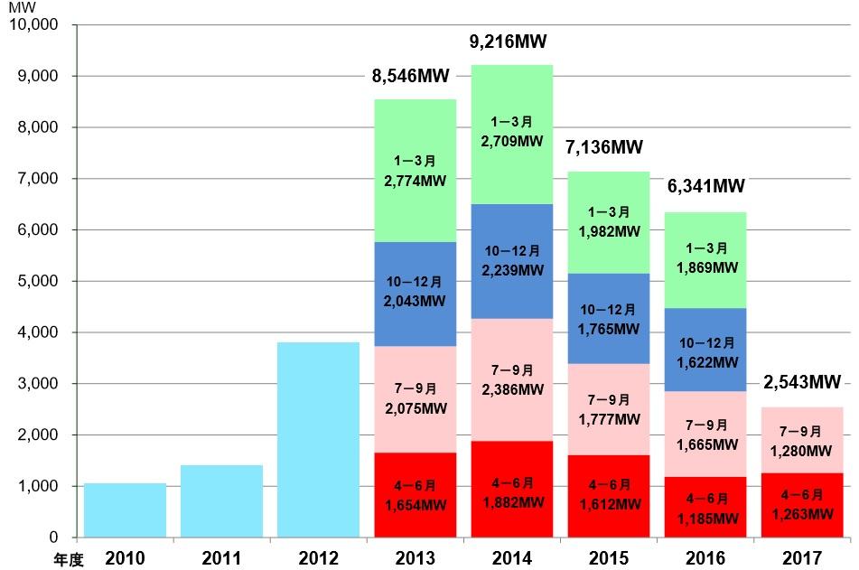 太陽光発電の導入状況の推移