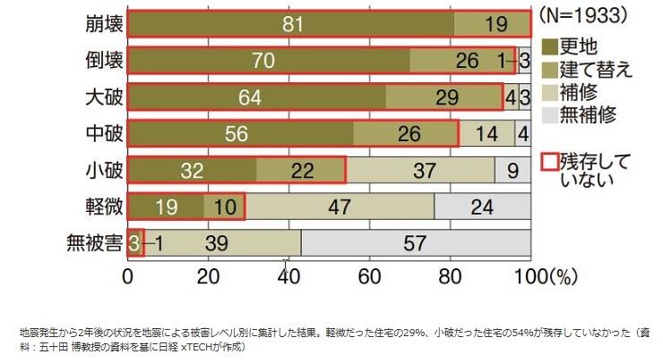 地震発生から2年後の状況を地震による被害レベル別に集計した結果