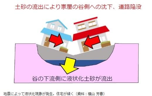 地震によって液状化現象が発生。住宅が傾く