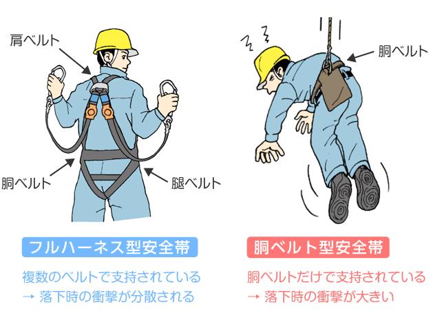 フルハーネス型安全帯の使用が義務化されました。