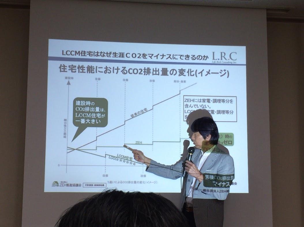 住宅性能におけるCO2排出量の変化